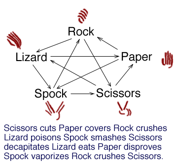 paper rock scissors spock I am currently done with this little rock, paper, scissors, lizard, spock game in javascript the game is working fine, but i am not pleased with the code is there a.